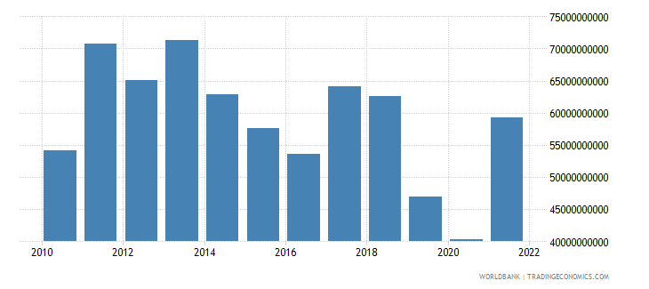 argentina goods imports bop us dollar wb data