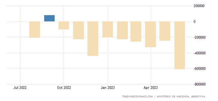 Argentina Government Budget Value