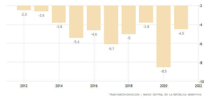 Argentina Government Budget