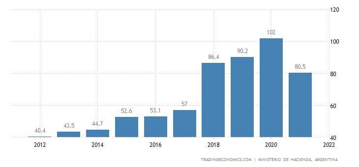 Argentina Government Debt to GDP
