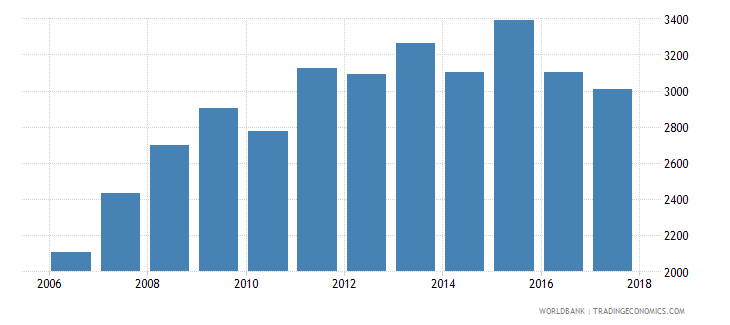 argentina government expenditure per secondary student constant us$ wb data
