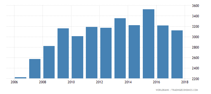 argentina government expenditure per upper secondary student constant us$ wb data