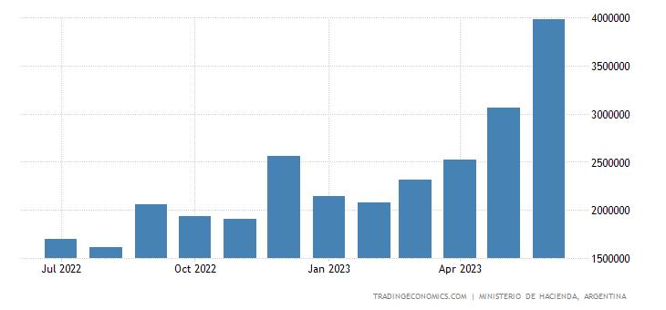 Argentina Government Revenues
