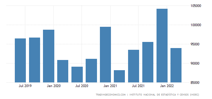 Argentina Government Spending