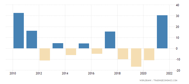 argentina gross capital formation annual percent growth wb data