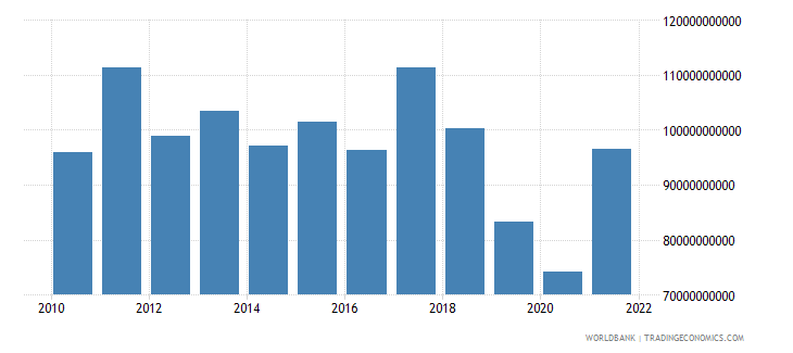 argentina gross capital formation constant 2000 us dollar wb data