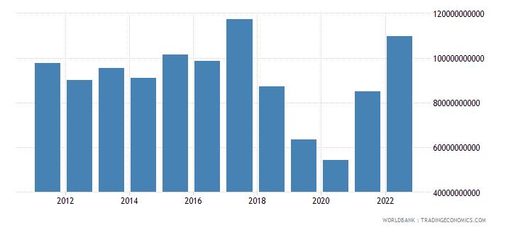 argentina gross capital formation us dollar wb data