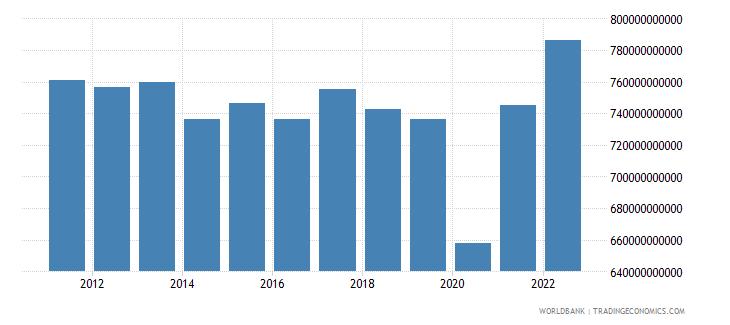 argentina gross domestic income constant lcu wb data
