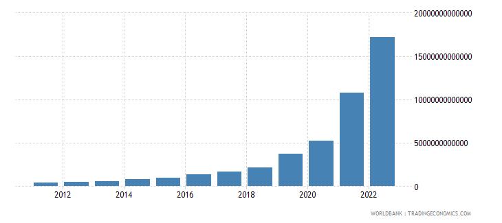 argentina gross domestic savings current lcu wb data