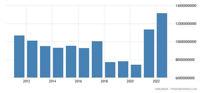 argentina gross domestic savings us dollar wb data