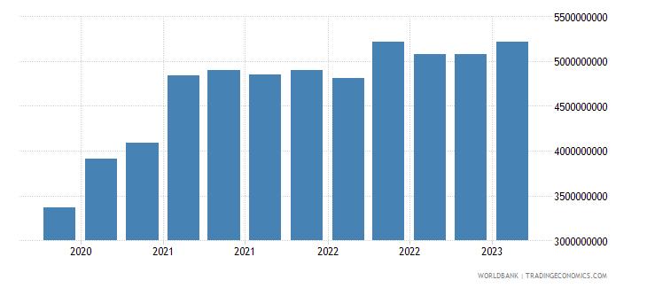 argentina gross ext debt pos  general government short term debt securities usd wb data