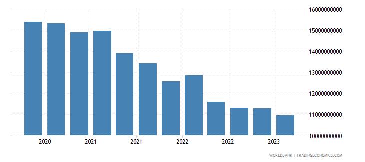 argentina gross ext debt pos  other sectors long term loans usd wb data