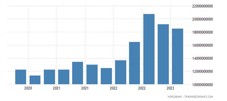 argentina gross ext debt pos  other sectors short term all instruments usd wb data