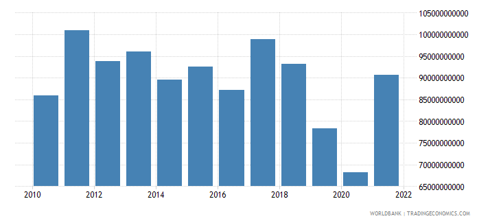 argentina gross fixed capital formation constant 2000 us dollar wb data