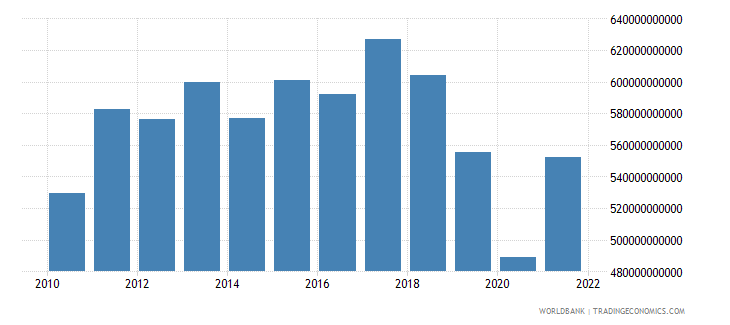argentina gross national expenditure constant 2000 us dollar wb data