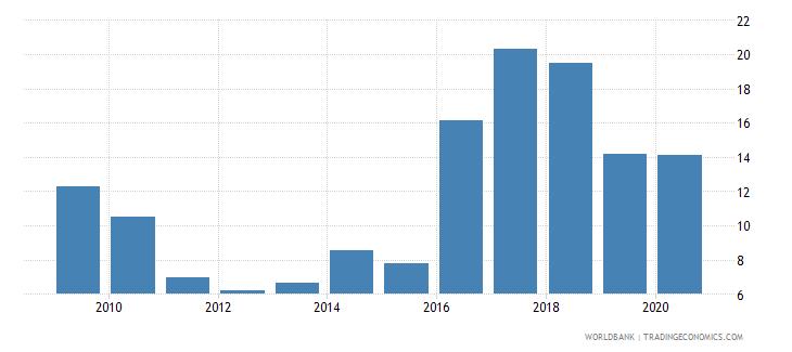 argentina gross portfolio debt liabilities to gdp percent wb data