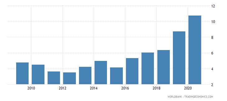 argentina gross portfolio equity assets to gdp percent wb data