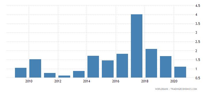argentina gross portfolio equity liabilities to gdp percent wb data