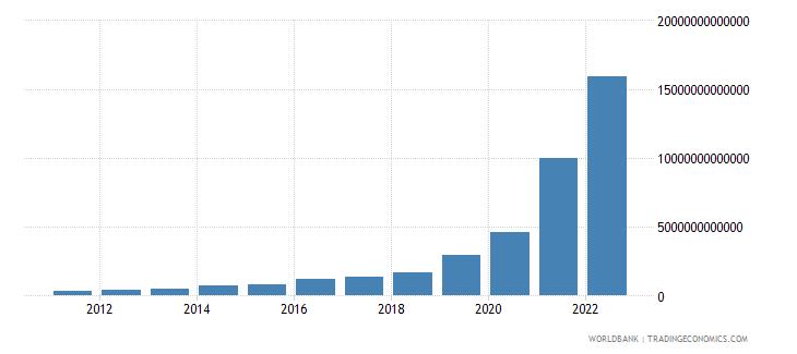 argentina gross savings current lcu wb data
