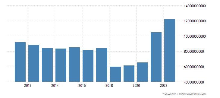 argentina gross savings us dollar wb data