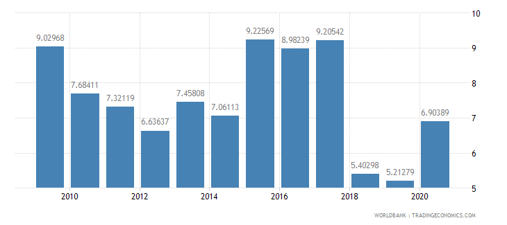 argentina high technology exports percent of manufactured exports wb data