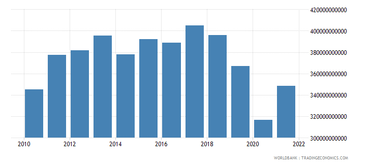 argentina household final consumption expenditure constant 2000 us dollar wb data