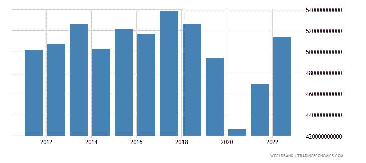 argentina household final consumption expenditure constant lcu wb data