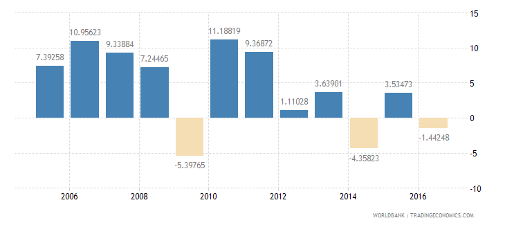 argentina household final consumption expenditure etc annual percent growth wb data