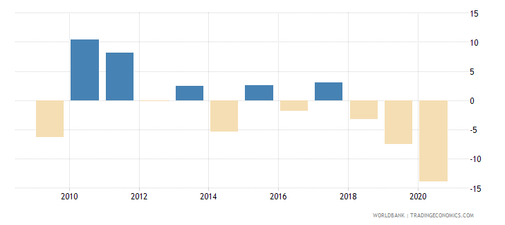 argentina household final consumption expenditure per capita growth annual percent wb data