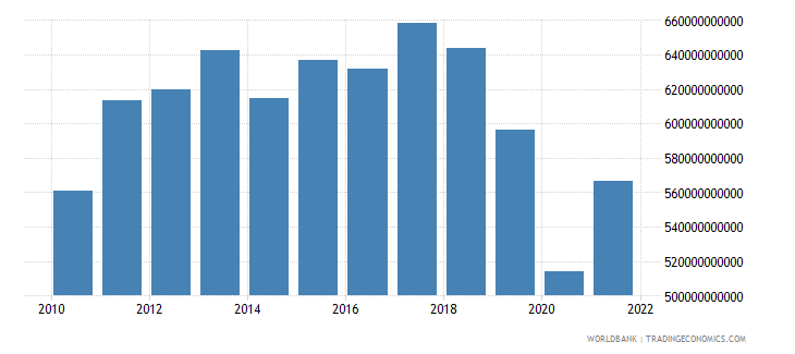 argentina household final consumption expenditure ppp constant 2005 international dollar wb data