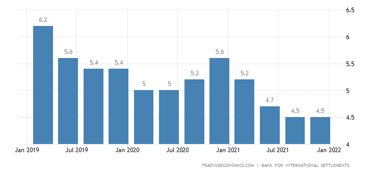 Argentina Households Debt To GDP