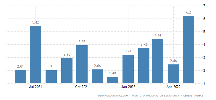 Argentina Housing Construction Cost Index MoM