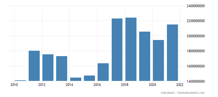 argentina ict service exports bop us dollar wb data