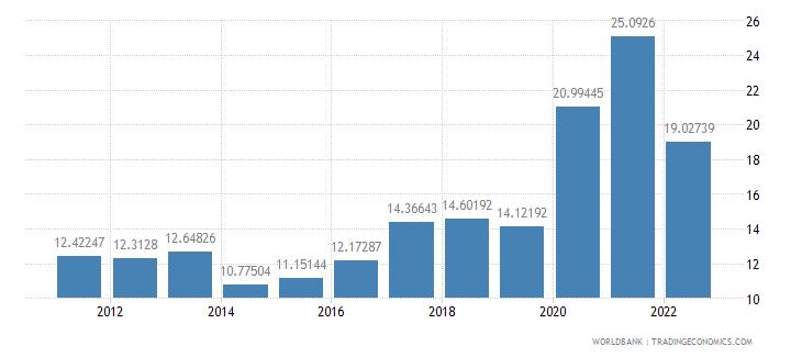 argentina ict service exports percent of service exports bop wb data