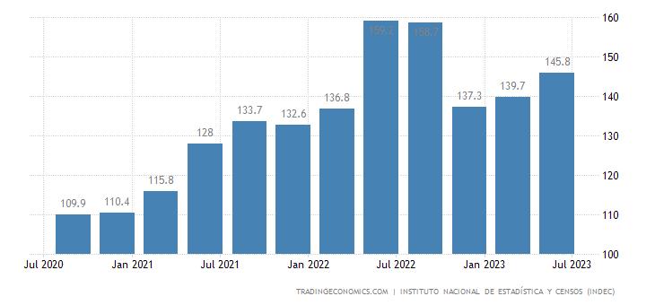 Argentina Import Prices