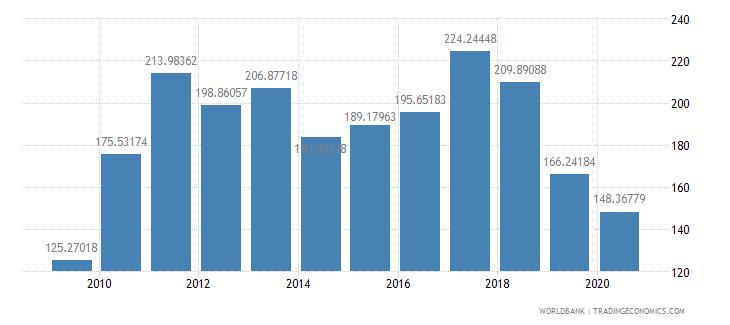 argentina import volume index 2000  100 wb data