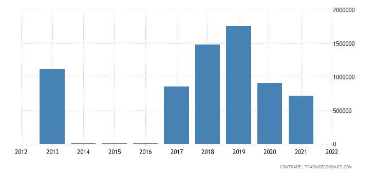 argentina imports australia nickel