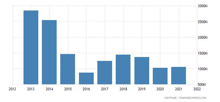 argentina imports bolivia