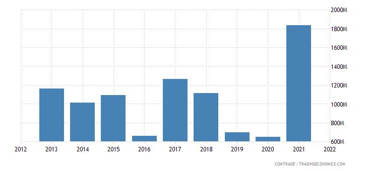 argentina imports iron steel