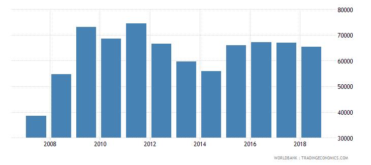 argentina imports merchandise customs current us$ millions seas adj  wb data