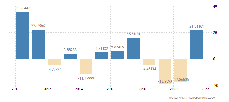argentina imports of goods and services annual percent growth wb data