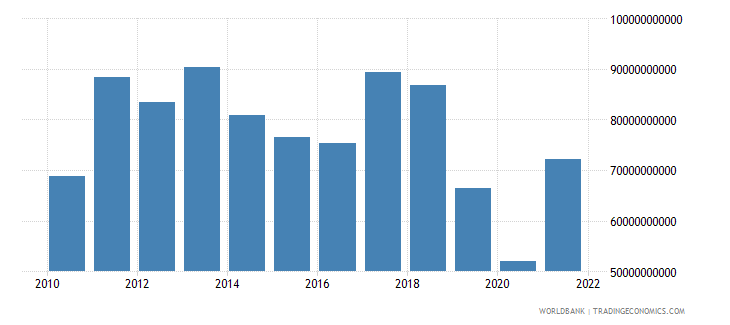 argentina imports of goods and services bop us dollar wb data