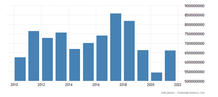 argentina imports of goods and services constant 2000 us dollar wb data