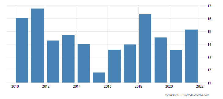 argentina imports of goods and services percent of gdp wb data