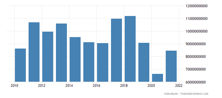 argentina imports of goods services and income bop us dollar wb data