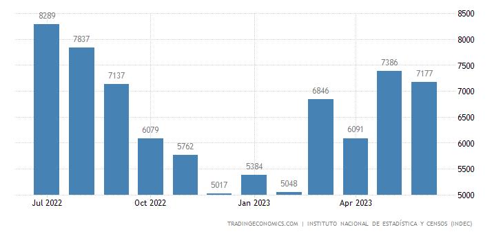 Argentina Imports