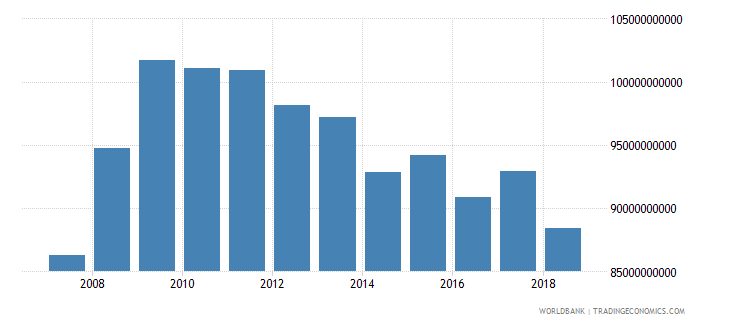argentina industrial production constant us$ seas adj  wb data