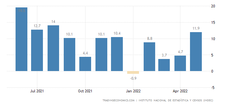 Argentina Industrial Production