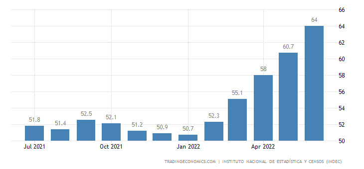 Argentina Inflation Rate