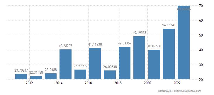 argentina inflation gdp deflator annual percent wb data